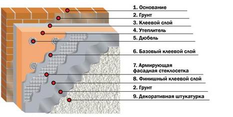 Структура Мокрого Фасада - все слои
