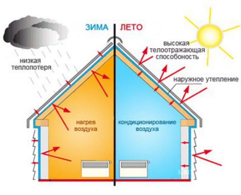 Для чего нужна теплоизоляция загородного дома?
