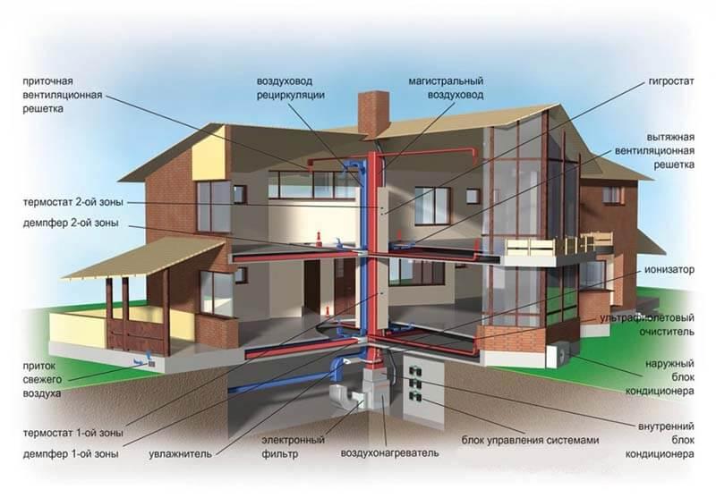 Отопительные системы дома