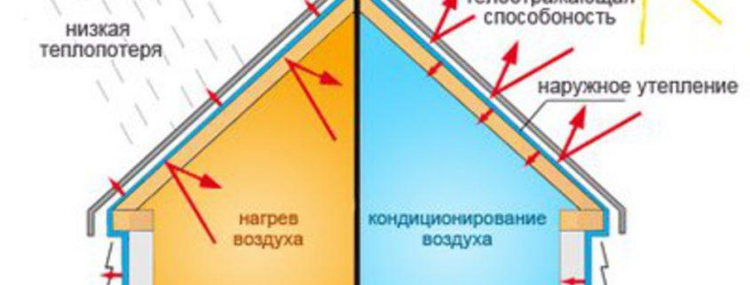 Для чего нужна теплоизоляция загородного дома? -