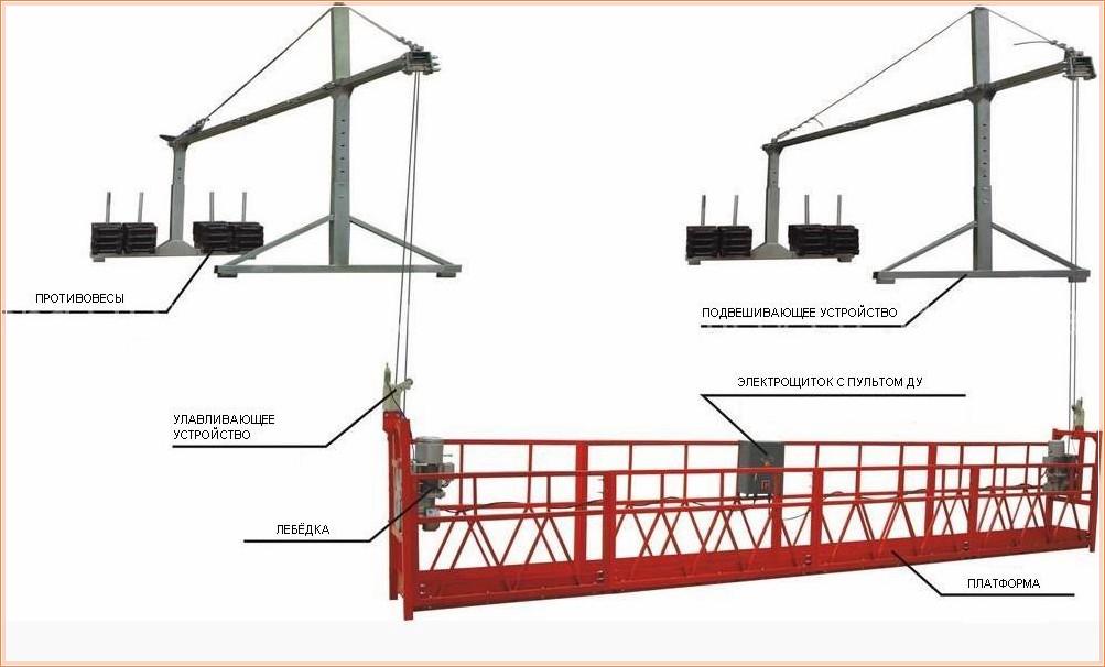Устройство, схема и основные узлы строительной люльки ZLP 630